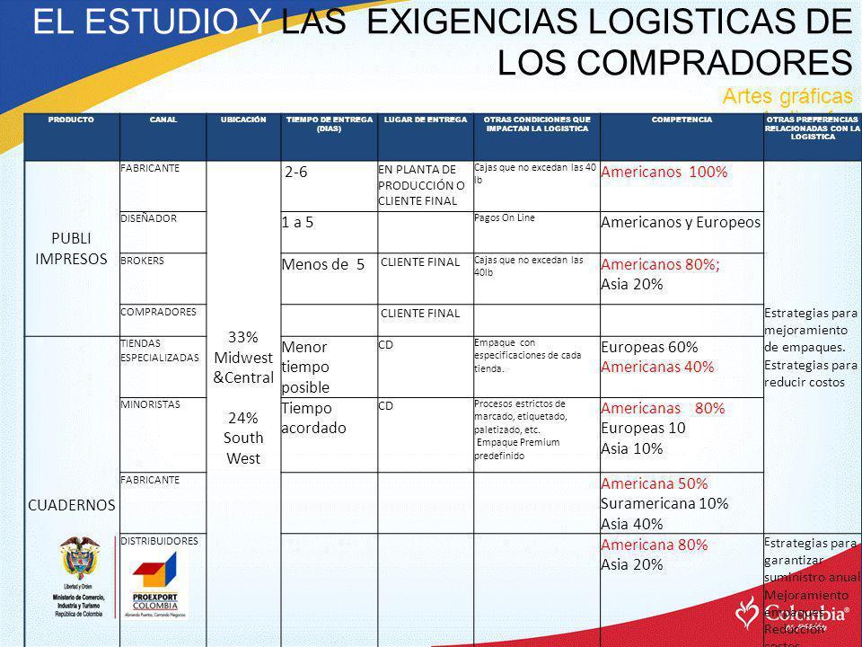 EL ESTUDIO Y LAS EXIGENCIAS LOGISTICAS DE LOS COMPRADORES Artes gráficas Andigraf PRODUCTOCANALUBICACIÓNTIEMPO DE ENTREGA (DIAS) LUGAR DE ENTREGAOTRAS CONDICIONES QUE IMPACTAN LA LOGISTICA COMPETENCIAOTRAS PREFERENCIAS RELACIONADAS CON LA LOGISTICA PUBLI IMPRESOS FABRICANTE 33% Midwest &Central 24% South West 2-6 EN PLANTA DE PRODUCCIÓN O CLIENTE FINAL Cajas que no excedan las 40 lb Americanos 100% Estrategias para mejoramiento de empaques.