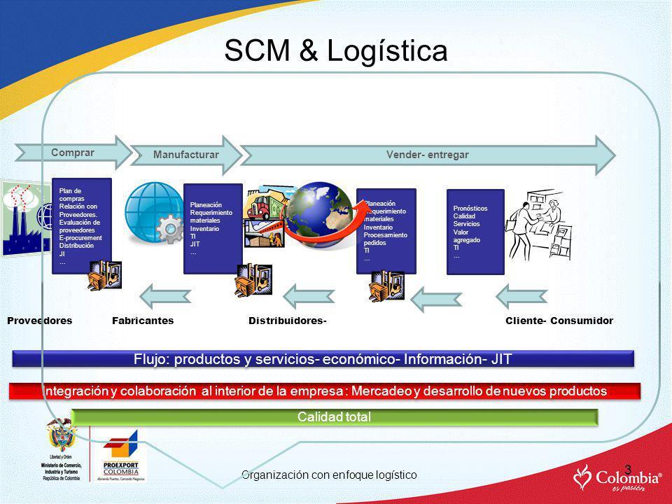 SCM & Logística 4 Estrategias Cadena integral eficiente Colaboración Información- Tecnología- Visibilidad Integración-Sincronización Socios estratégicos- Tercerización Métricas Recurso humano Servicio al cliente