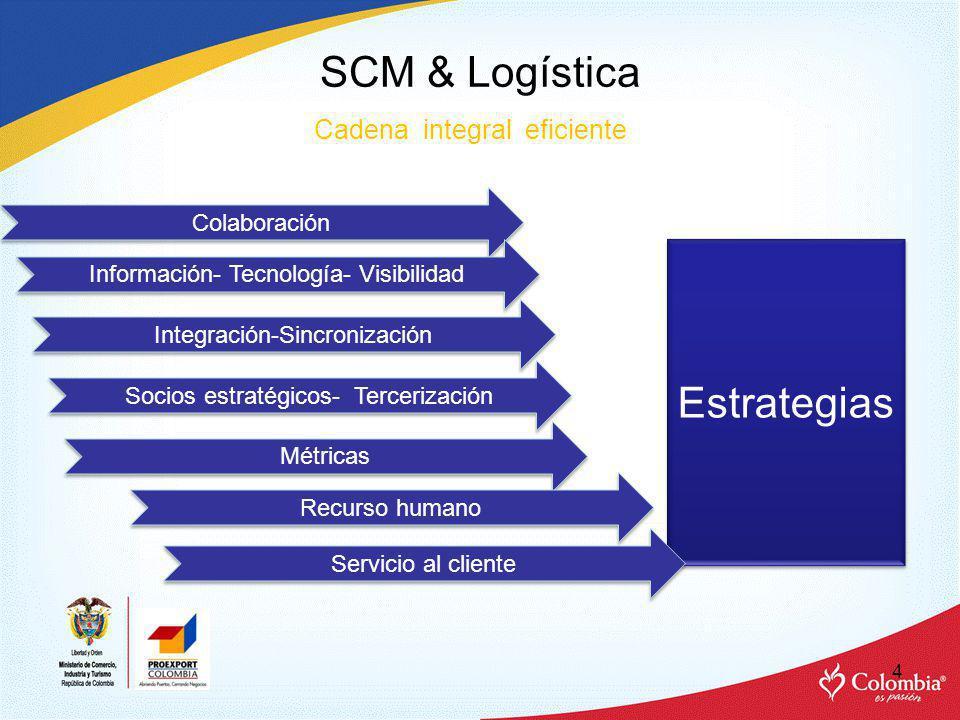 EL ESTUDIO Y LAS EXIGENCIAS LOGISTICAS DE LOS COMPRADORES Artes gráficas PRODUCTOCANALUBICACIÓNTIEMPO DE ENTREGA (DIAS) LUGAR DE ENTREGAOTRAS CONDICIONES QUE IMPACTAN LA LOGISTICA COMPETENCIAOTRAS PREFERENCIAS RELACIONADAS CON LA LOGISTICA CAJAS COMPRADOR DIRECTO North East (NE&MA) 53% En el menor tiempo posible después de la orden CD o sus Instalaciones Empaque con requerimientos específicos Americana 90% Asia 10% MINORISTAS Tiempo acordado en contrato, CD : Estrictos procesos de marcado, etiquetado, paletizado, etc.