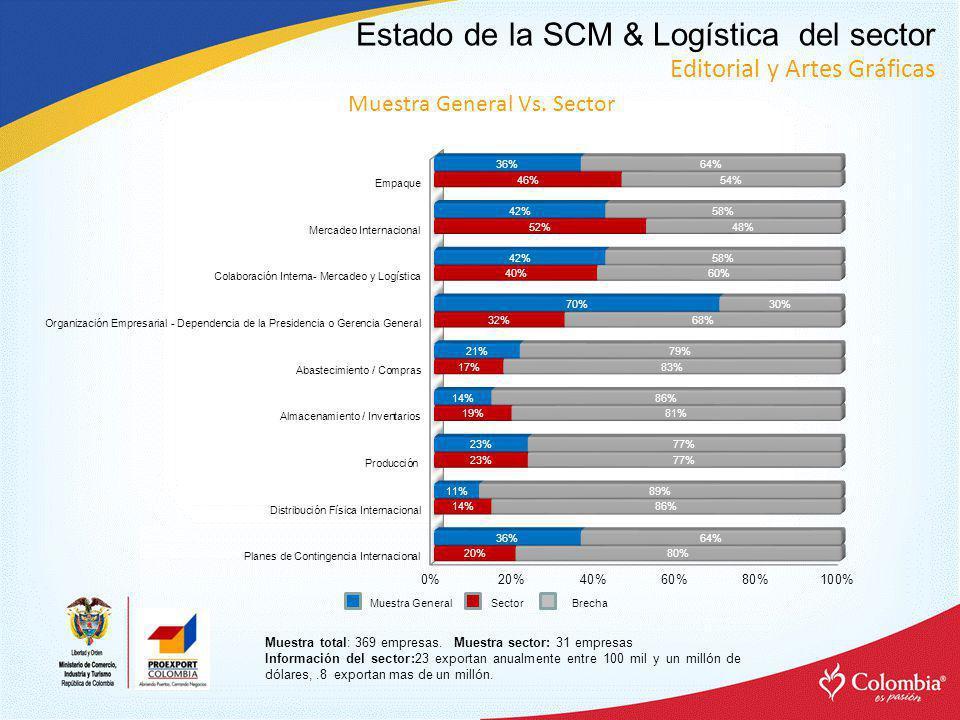 Estado de la SCM & Logística del sector Editorial y Artes Gráficas Muestra total: 369 empresas.