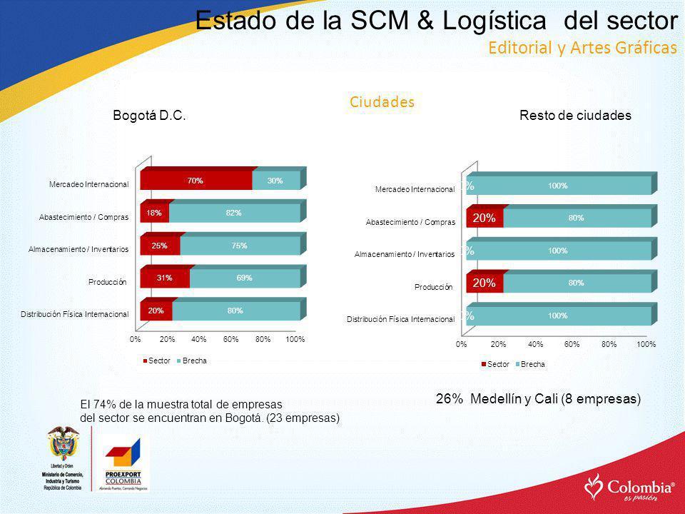 Bogotá D.C.El 74% de la muestra total de empresas del sector se encuentran en Bogotá.