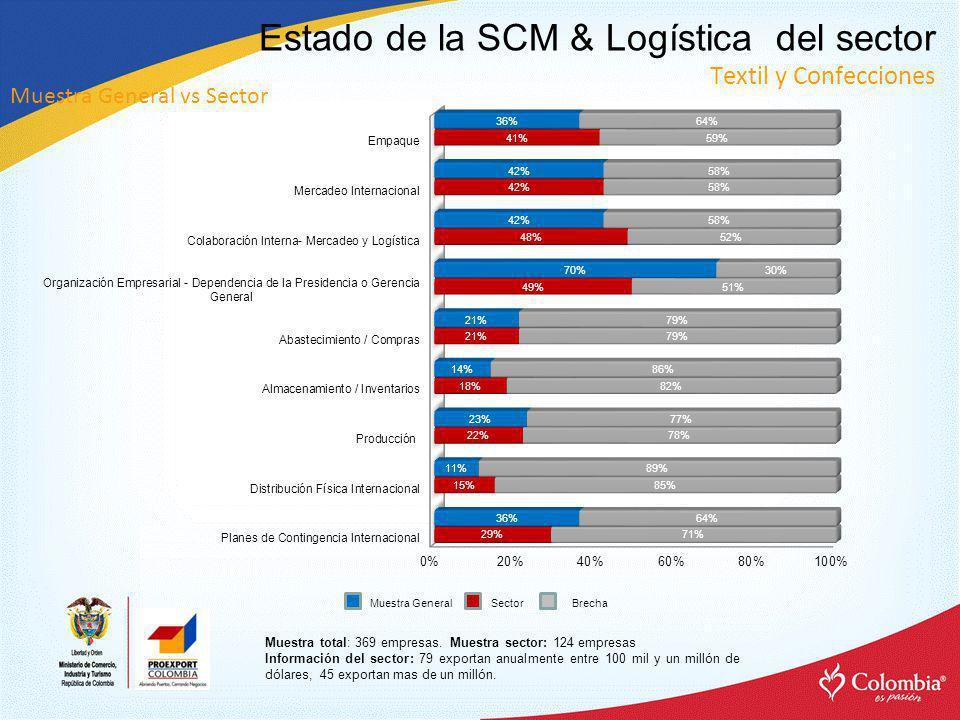 Estado de la SCM & Logística del sector Textil y Confecciones Muestra total: 369 empresas.