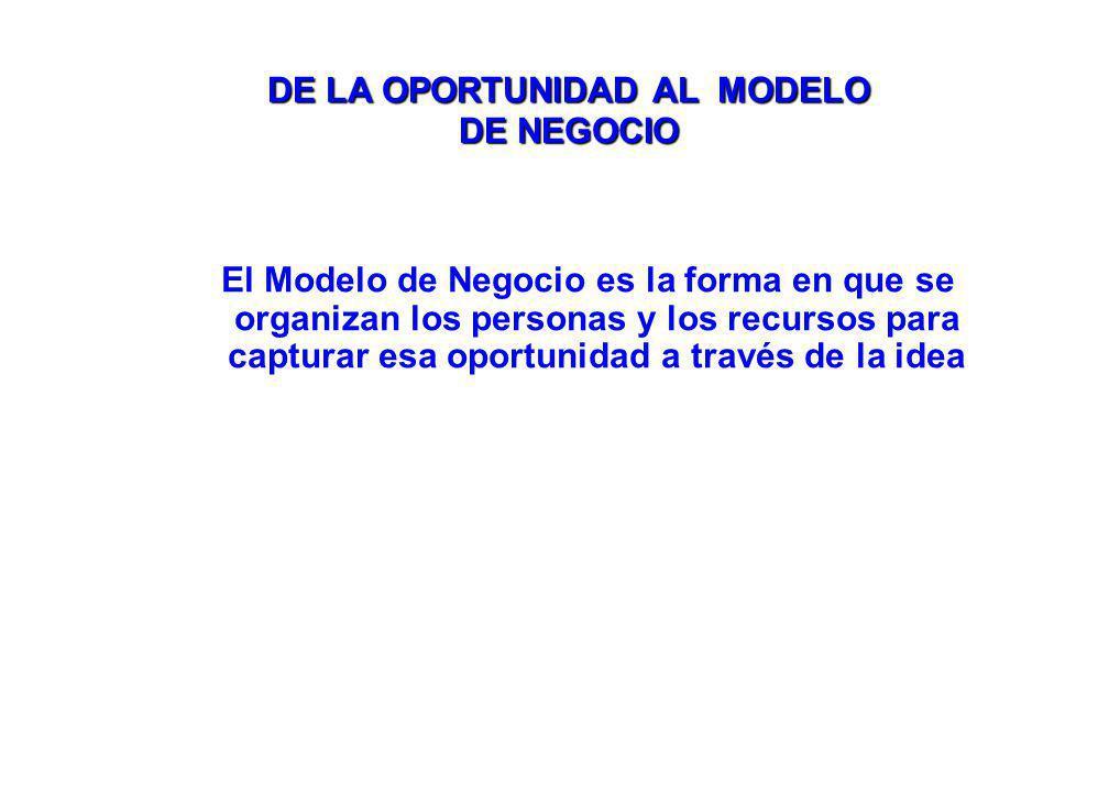 El Modelo de Negocio es la forma en que se organizan los personas y los recursos para capturar esa oportunidad a través de la idea DE LA OPORTUNIDAD AL MODELO DE NEGOCIO