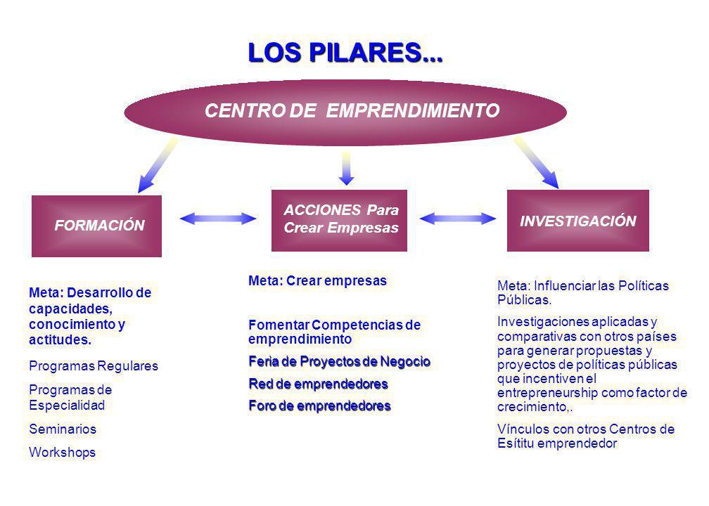 Programas Regulares Programas de Especialidad Seminarios Workshops Meta: Influenciar las Políticas Públicas.