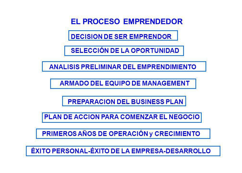 DECISION DE SER EMPRENDOR SELECCIÓN DE LA OPORTUNIDAD EL PROCESO EMPRENDEDOR ÉXITO PERSONAL-ÉXITO DE LA EMPRESA-DESARROLLO PRIMEROS AÑOS DE OPERACIÓN y CRECIMIENTO PREPARACION DEL BUSINESS PLAN ARMADO DEL EQUIPO DE MANAGEMENT ANALISIS PRELIMINAR DEL EMPRENDIMIENTO PLAN DE ACCION PARA COMENZAR EL NEGOCIO