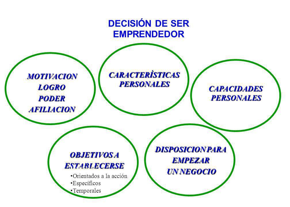 SELECCIÓN DE LA OPORTUNIDAD ESPECIFICACIÓN DE LA IDEA HABILIDADESDIRECTIVASNECESARIAS POTENCIAL DEL NEGOCIO EQUIPO EQUIPO Experiencia Relaciones ORIGEN DE LAS IDEAS Trabajo Investigación Hobby Búsqueda deliberada Universidad Cliente Competidor Encuentro social Proveedor Compra de negocio existente FACTORESCRÍTICOS DE ÉXITO Equipo Estrategia Tecnología Proveedores Producción Ventajas legales Competidores Barreras de Entrada Barreras de salida Distribución del Riesgo