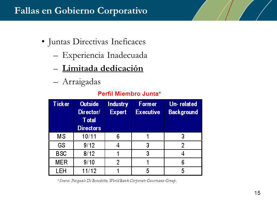 15 Fallas en Gobierno Corporativo Juntas Directivas Ineficaces –Experiencia Inadecuada –Limitada dedicación –Arraigadas *Source: Pasquale Di Benedetta, World Bank Corporate Governance Group.
