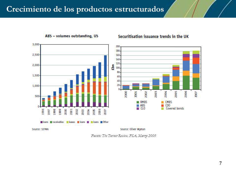 7 Crecimiento de los productos estructurados Fuente: The Turner Review, FSA, Marzo 2009