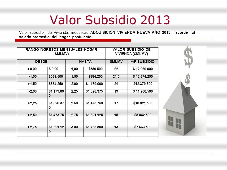 Valor Subsidio 2013 RANGO INGRESOS MENSUALES HOGAR (SMLMV) VALOR SUBSIDIO DE VIVIENDA (SMLMV) DESDEHASTASMLMVV/R SUBSIDIO >0,00$ 0,001,00 $589.50022$ 12.969.000 >1,00$589.5001.50 $884.25021.5$ 12.674.250 >1,50$884.2502.00$1.179.00021$12.379.500 >2,00$1.179.00 0 2.25$1.326.37519$ 11.200.500 >2,25$1.326.37 5 2.50$1.473.75017$10.021.500 >2,50$1.473.75 0 2.75$1.621.12515$8.842.500 >2,75$1.621.12 5 3.00$1.768.50013$7.663.500 Valor subsidio de Vivienda, modalidad ADQUISICIÓN VIVIENDA NUEVA AÑO 2013, acorde al salario promedio del hogar postulante