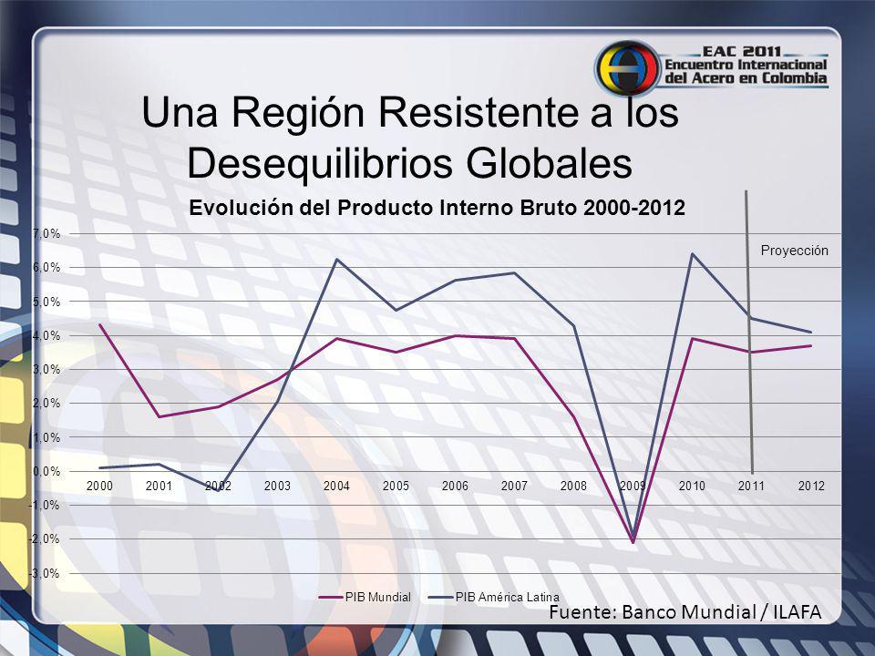 Una Región Resistente a los Desequilibrios Globales Fuente: Banco Mundial / ILAFA