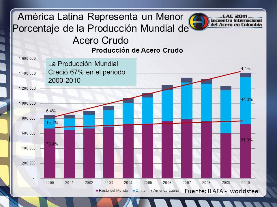 América Latina Representa un Menor Porcentaje de la Producción Mundial de Acero Crudo Fuente: ILAFA - worldsteel La Producción Mundial Creció 67% en e