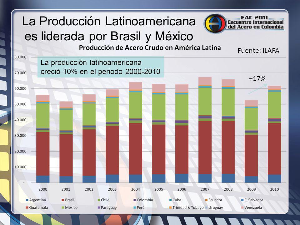 La Producción Latinoamericana es liderada por Brasil y México Fuente: ILAFA La producción latinoamericana creció 10% en el periodo 2000-2010 +17%