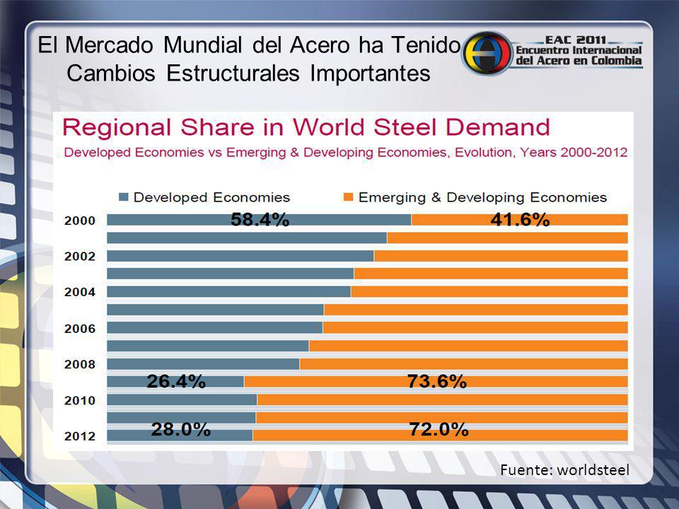 El Mercado Mundial del Acero ha Tenido Cambios Estructurales Importantes Fuente: worldsteel