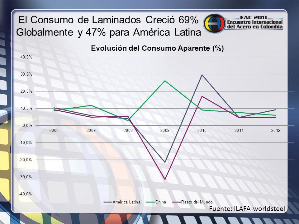 El Consumo de Laminados Creció 69% Globalmente y 47% para América Latina Fuente: ILAFA-worldsteel