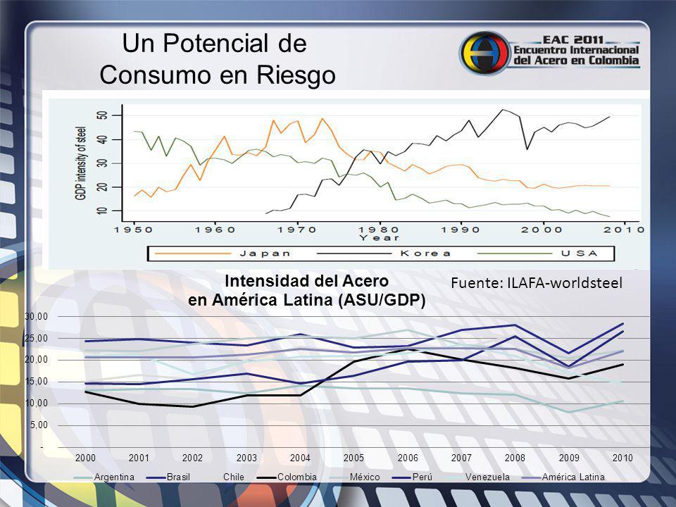 Un Potencial de Consumo en Riesgo Fuente: ILAFA-worldsteel