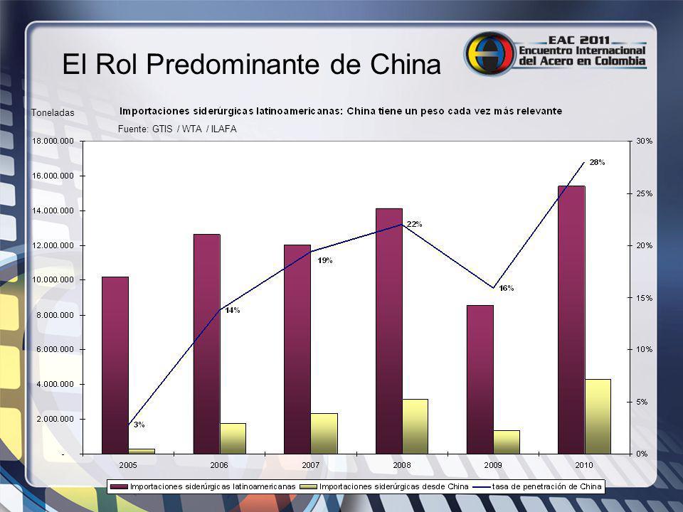 El Rol Predominante de China Fuente: GTIS / WTA / ILAFA Toneladas