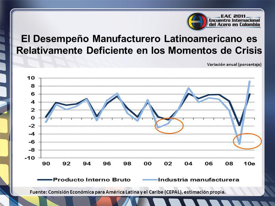 El Desempeño Manufacturero Latinoamericano es Relativamente Deficiente en los Momentos de Crisis Fuente: Comisión Económica para América Latina y el C