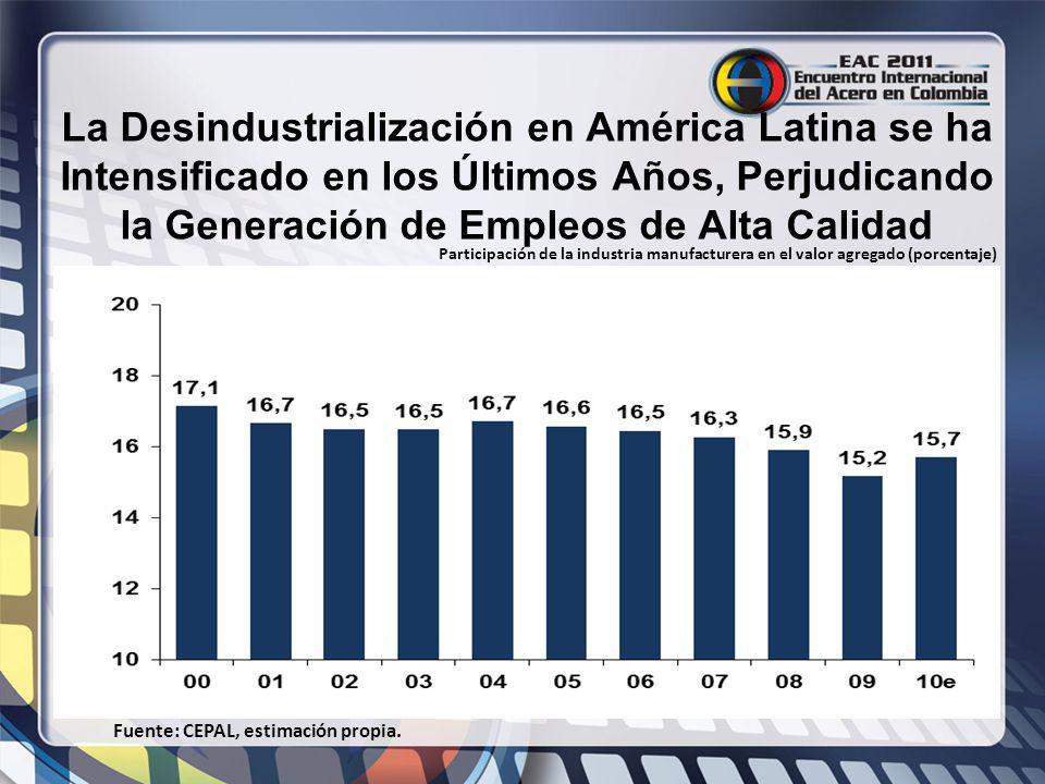 La Desindustrialización en América Latina se ha Intensificado en los Últimos Años, Perjudicando la Generación de Empleos de Alta Calidad Fuente: CEPAL