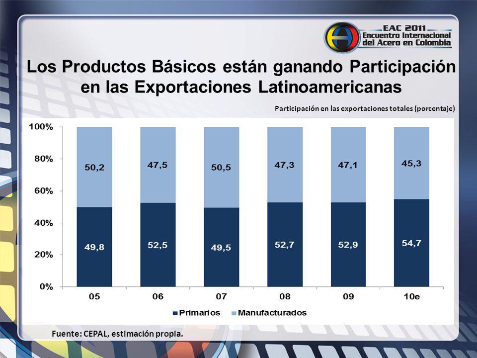 Los Productos Básicos están ganando Participación en las Exportaciones Latinoamericanas Fuente: CEPAL, estimación propia. Participación en las exporta