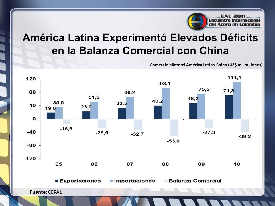 América Latina Experimentó Elevados Déficits en la Balanza Comercial con China Fuente: CEPAL Comercio bilateral América Latina-China (US$ mil millones