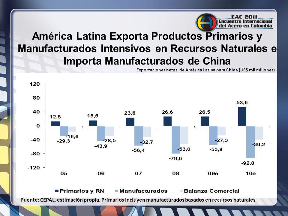 América Latina Exporta Productos Primarios y Manufacturados Intensivos en Recursos Naturales e Importa Manufacturados de China Fuente: CEPAL, estimaci