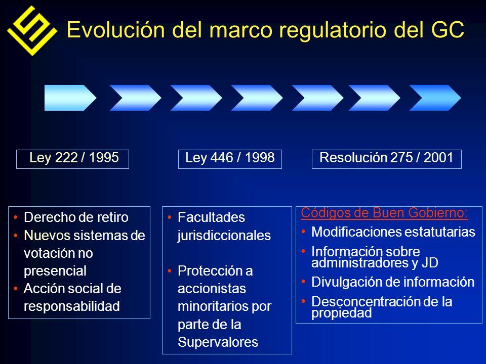 EVALUACIÓN DE LOS CÓDIGOS Desde que se aprobó la Res.