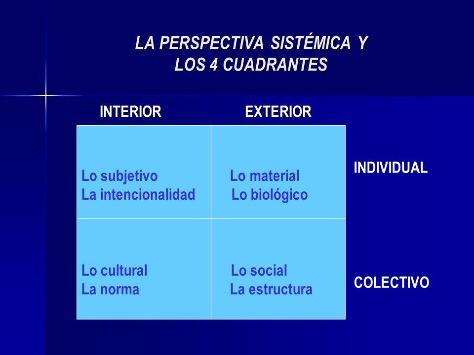 LA PERSPECTIVA SISTÉMICA Y LOS 4 CUADRANTES INTERIOR EXTERIOR INTERIOR EXTERIOR Lo subjetivo Lo material La intencionalidad Lo biológico Lo cultural L