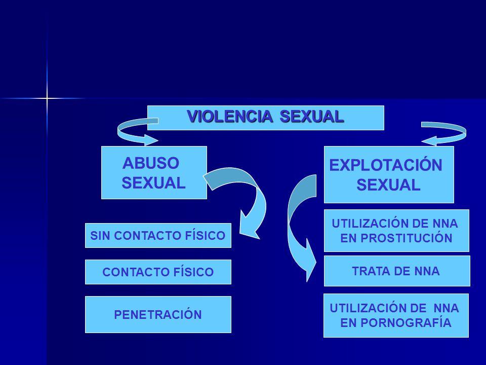 VIOLENCIA SEXUAL ABUSO SEXUAL EXPLOTACIÓN SEXUAL SIN CONTACTO FÍSICO CONTACTO FÍSICO PENETRACIÓN UTILIZACIÓN DE NNA EN PROSTITUCIÓN TRATA DE NNA UTILI