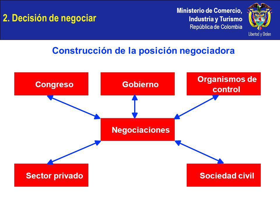 Ministerio de Comercio, Industria y Turismo República de Colombia CongresoGobierno Organismos de control Negociaciones Sector privadoSociedad civil Co