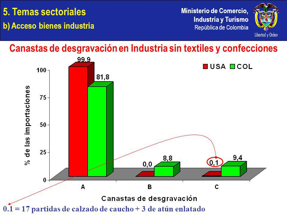 Ministerio de Comercio, Industria y Turismo República de Colombia 5. Temas sectoriales b) Acceso bienes industria Canastas de desgravación en Industri