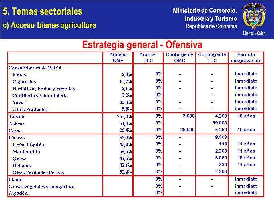 Ministerio de Comercio, Industria y Turismo República de Colombia 5. Temas sectoriales c) Acceso bienes agricultura Estrategia general - Ofensiva