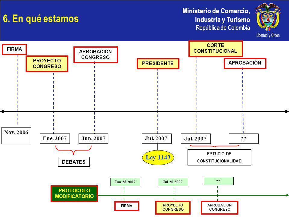 Ministerio de Comercio, Industria y Turismo República de Colombia 6. En qué estamos DEBATES ESTUDIO DE CONSTITUCIONALIDAD FIRMA PROYECTO CONGRESO APRO