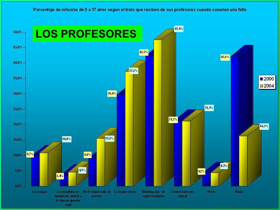 LOS PROFESORES O PROFESORAS LOS PROFESORES
