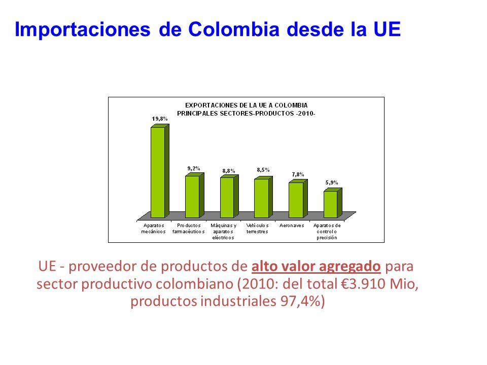 UE - proveedor de productos de alto valor agregado para sector productivo colombiano (2010: del total 3.910 Mio, productos industriales 97,4%) Importaciones de Colombia desde la UE
