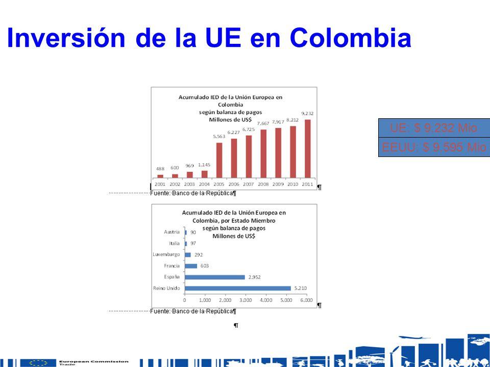 Inversión de la UE en Colombia EEUU: $ 9.595 Mio UE: $ 9.232 Mio