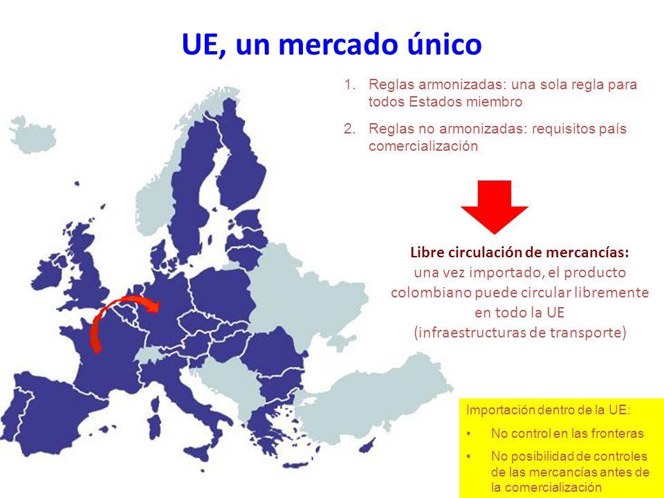 UE, un mercado único 1.Reglas armonizadas: una sola regla para todos Estados miembro 2.Reglas no armonizadas: requisitos país comercialización Importación dentro de la UE: No control en las fronteras No posibilidad de controles de las mercancías antes de la comercialización Libre circulación de mercancías: una vez importado, el producto colombiano puede circular libremente en todo la UE (infraestructuras de transporte)