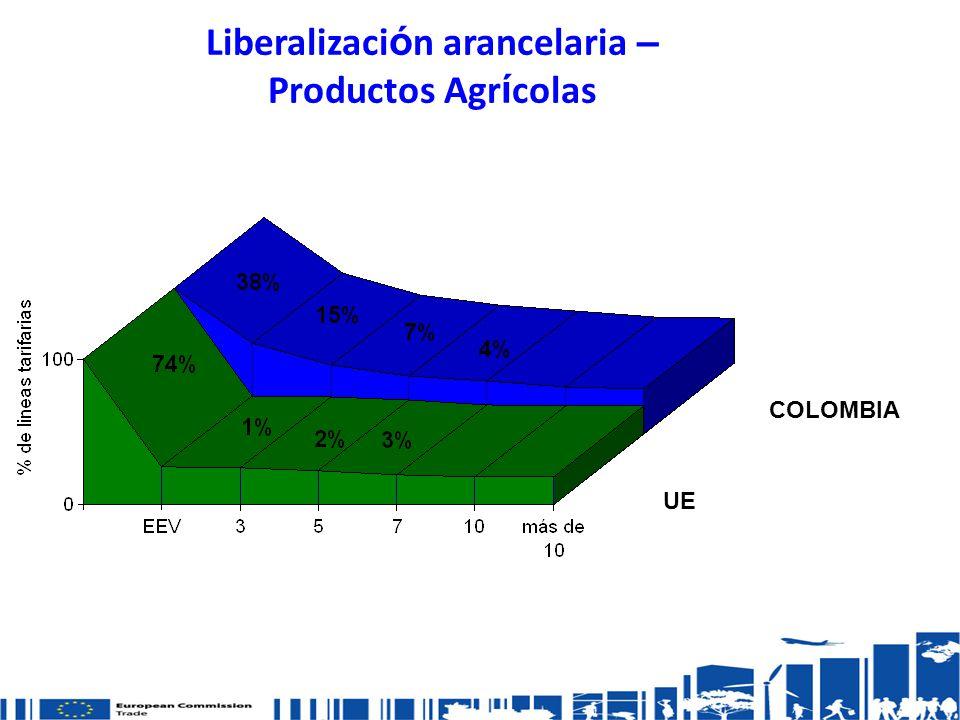 Liberalizaci ó n arancelaria – Productos Agr í colas UE COLOMBIA