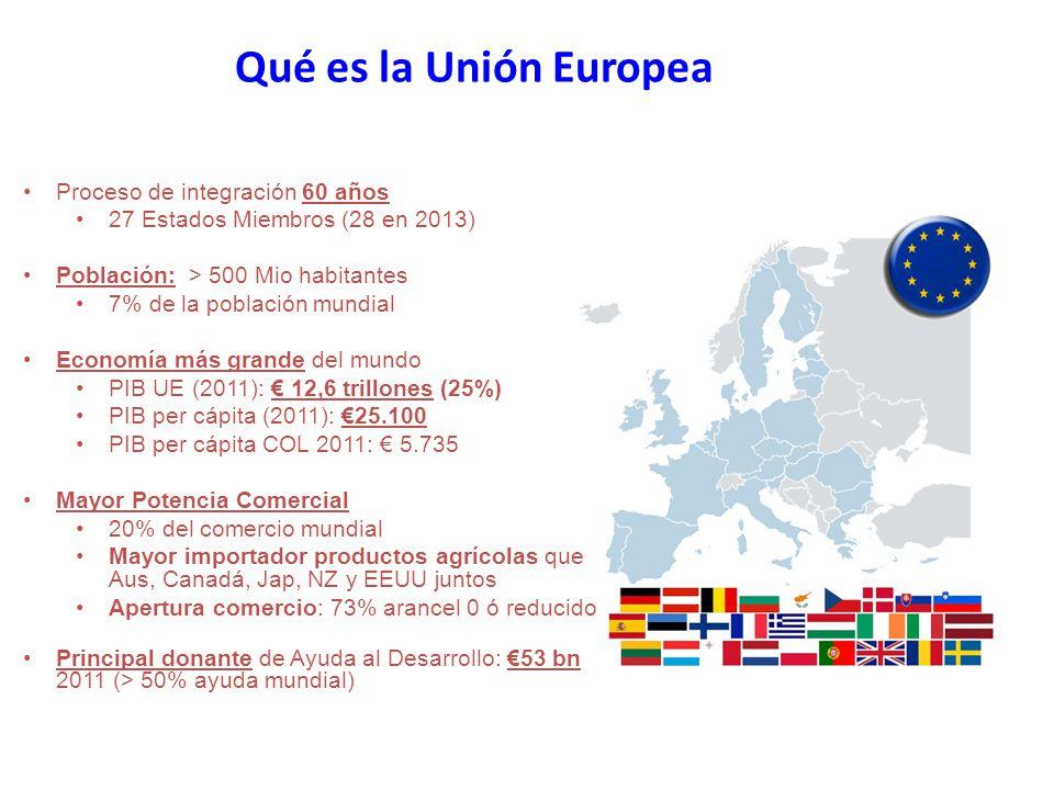 MAYOR POTENCIA COMERCIAL Primer exportador 14,9% (2011) 15,5 % del comercio mundial en 2011 Mayor importador 16,1% (2011) líder en inversión extranjera directa La UE en el comercio mundial