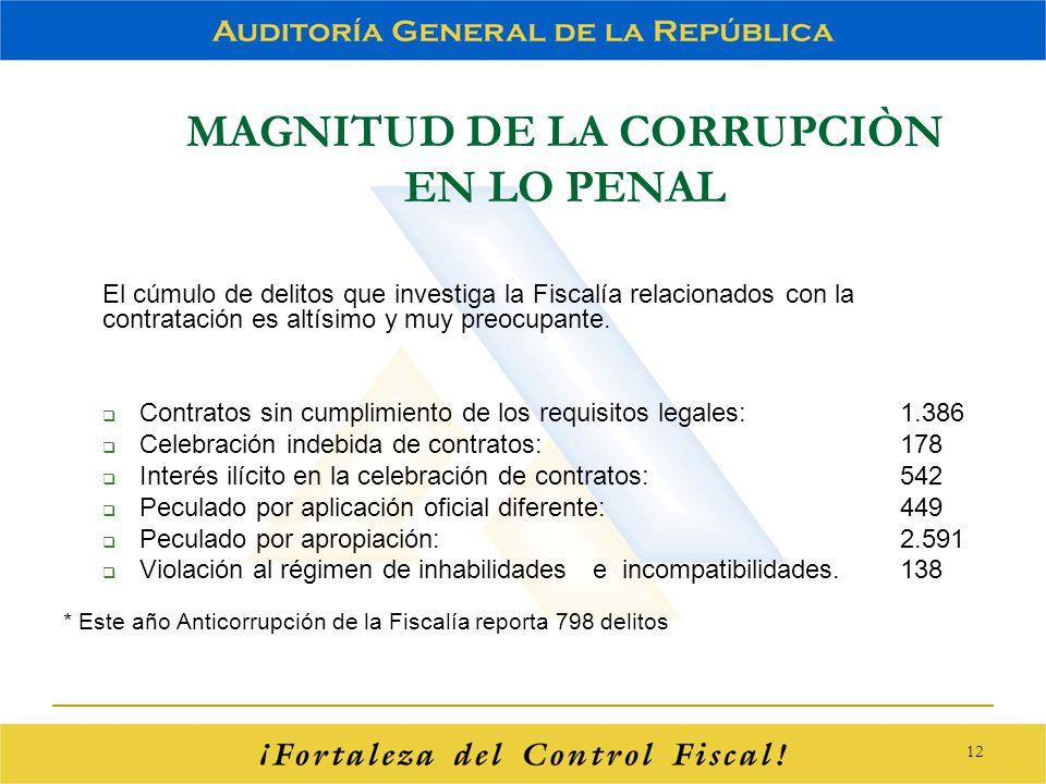 MAGNITUD DE LA CORRUPCIÒN EN LO PENAL El cúmulo de delitos que investiga la Fiscalía relacionados con la contratación es altísimo y muy preocupante. C