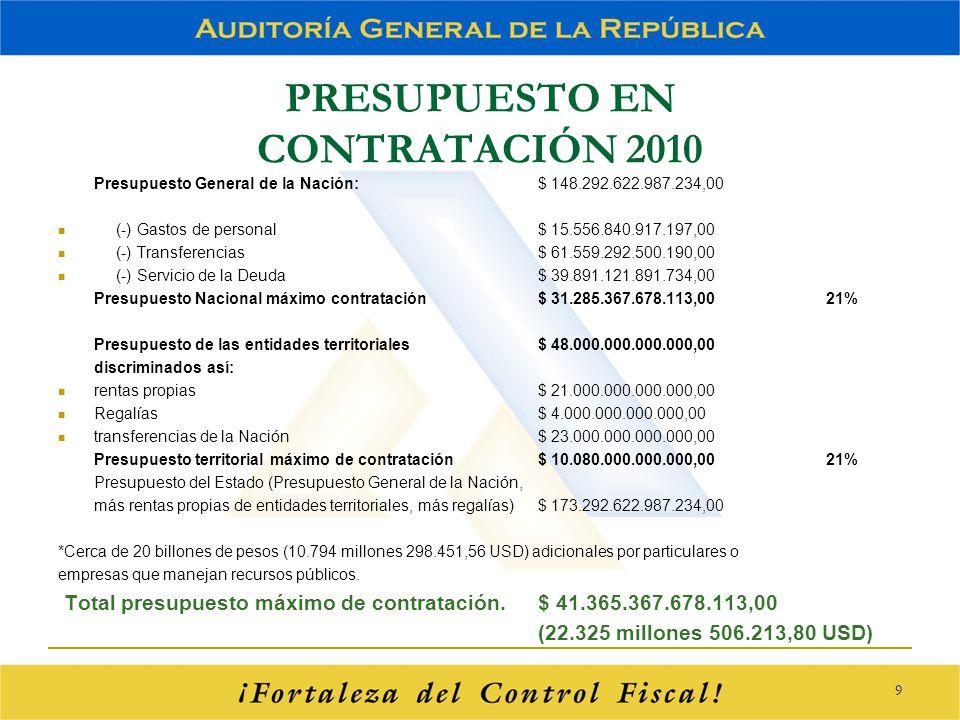 PRESUPUESTO EN CONTRATACIÓN 2010 Presupuesto General de la Nación: $ 148.292.622.987.234,00 (-) Gastos de personal$ 15.556.840.917.197,00 (-) Transfer
