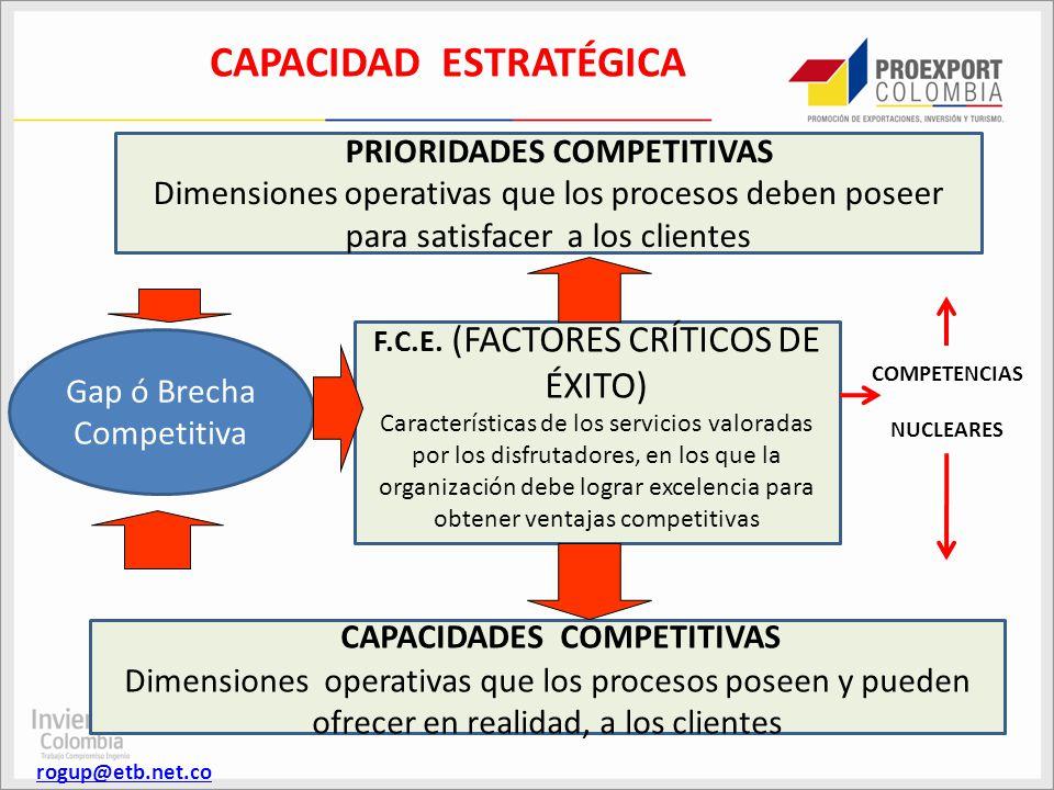 PRIORIDADES COMPETITIVAS Dimensiones operativas que los procesos deben poseer para satisfacer a los clientes rogup@etb.net.co CAPACIDADES COMPETITIVAS