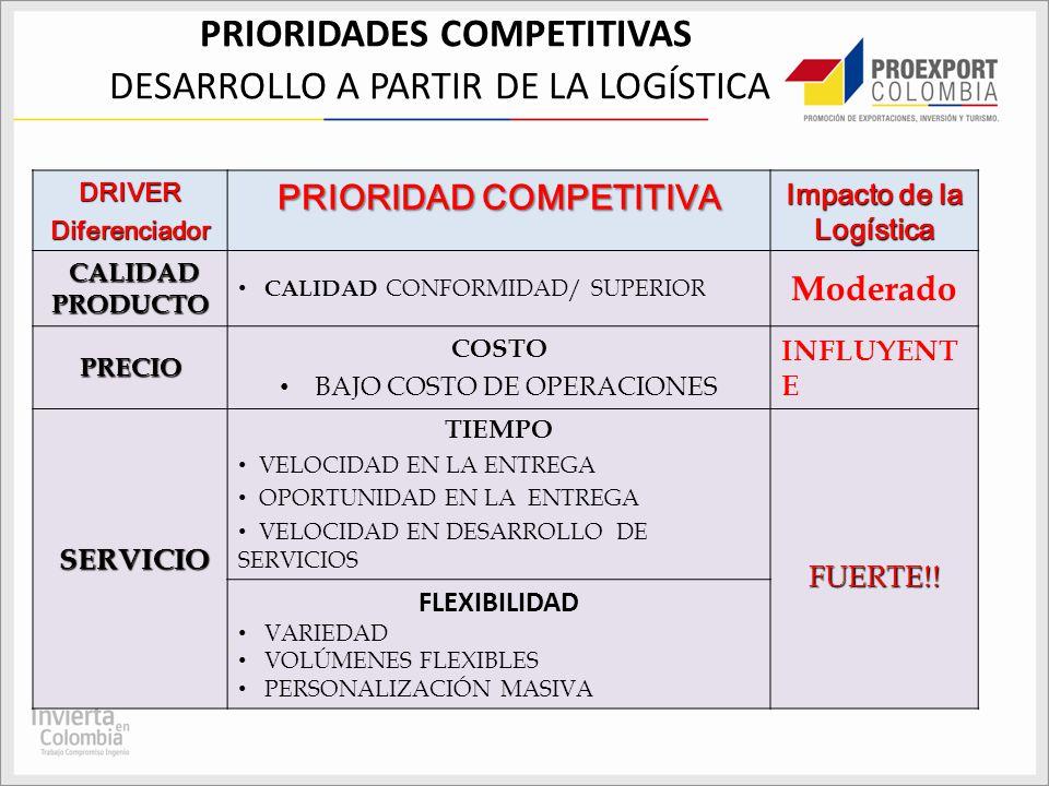 PRIORIDADES COMPETITIVAS DESARROLLO A PARTIR DE LA LOGÍSTICA DRIVERDiferenciador PRIORIDAD COMPETITIVA Impacto de la Logística CALIDAD PRODUCTO CALIDA