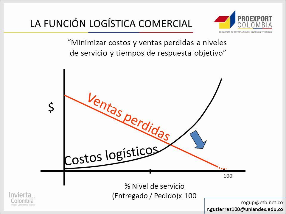LA FUNCIÓN LOGÍSTICA COMERCIAL Minimizar costos y ventas perdidas a niveles de servicio y tiempos de respuesta objetivo % Nivel de servicio (Entregado
