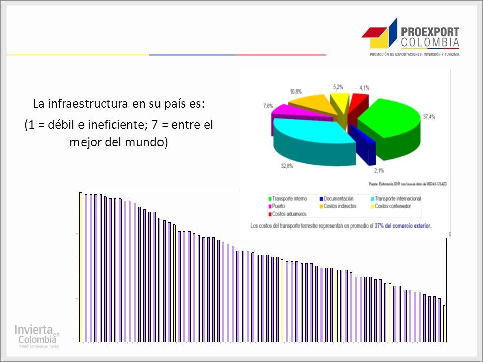 La infraestructura en su país es: (1 = débil e ineficiente; 7 = entre el mejor del mundo)