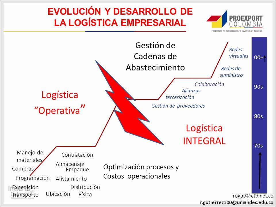 EVOLUCIÓN Y DESARROLLO DE LA LOGÍSTICA EMPRESARIAL Almacenaje Alistamiento Expedición Transporte Contratación Empaque Compras Distribución Física Logí