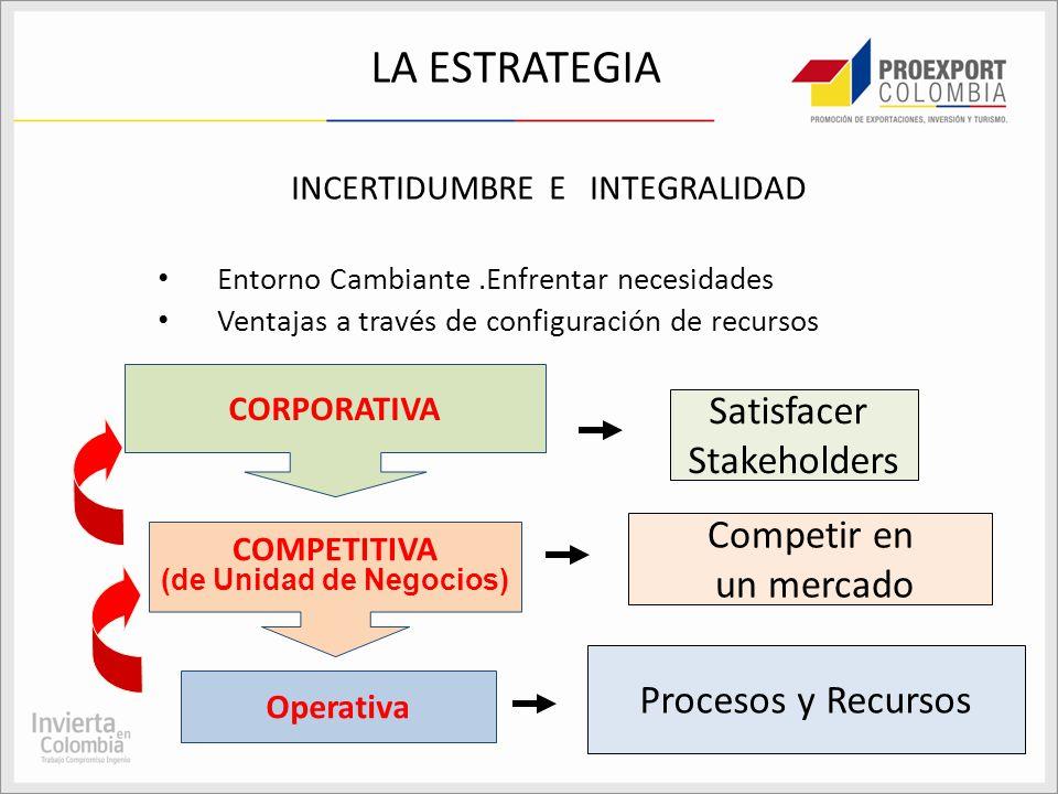 LA ESTRATEGIA INCERTIDUMBRE E INTEGRALIDAD Entorno Cambiante.Enfrentar necesidades Ventajas a través de configuración de recursos CORPORATIVA COMPETIT