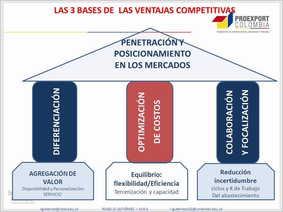 DIFERENCIACIÓN OPTIMIZACIÓN DE COSTOS COLABORACIÓN Y FOCALIZACIÓN Equilibrio: flexibilidad/Eficiencia Tercerización y capacidad PENETRACIÓN Y POSICION
