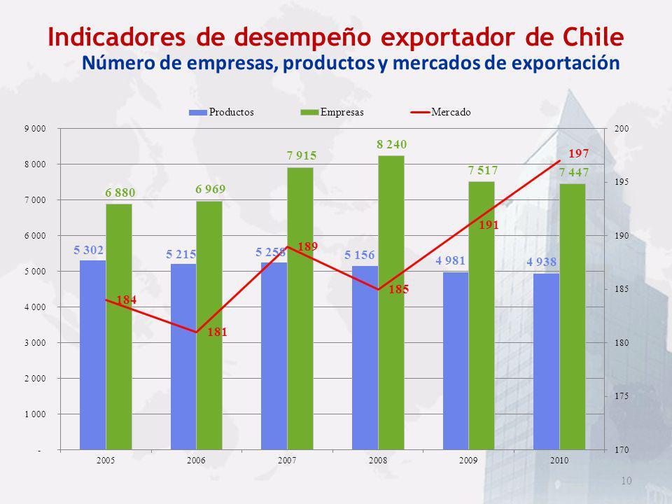 Indicadores de desempeño exportador de Chile Número de empresas, productos y mercados de exportación 10