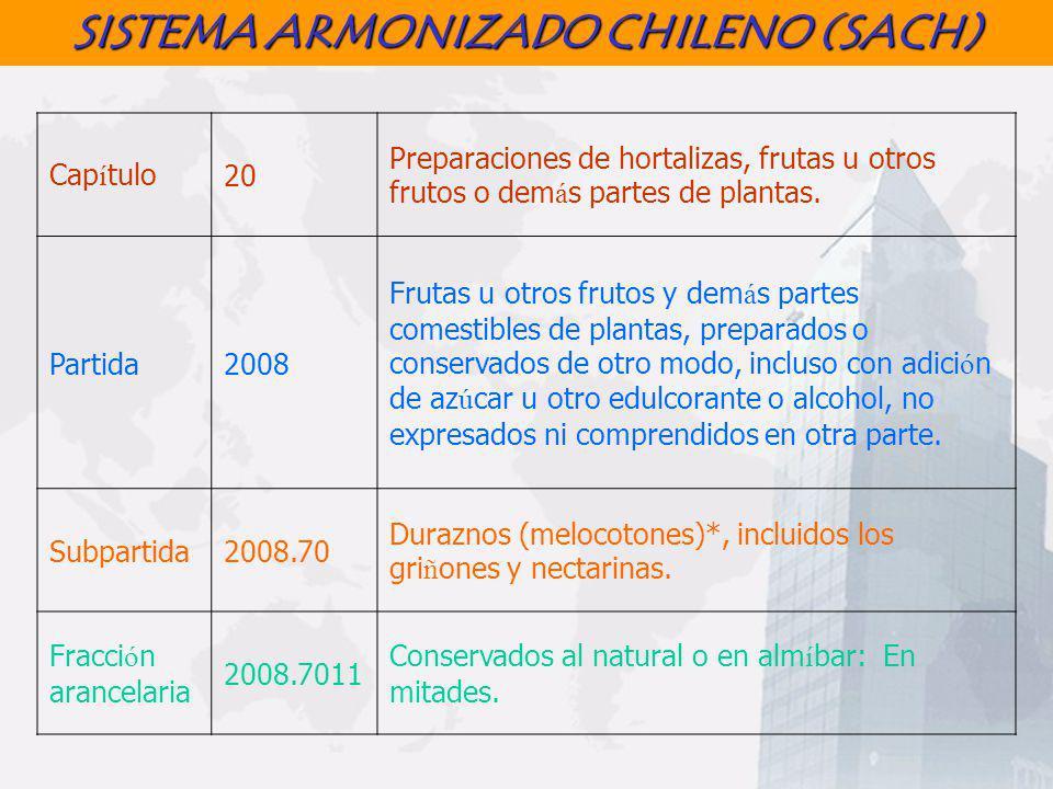 SISTEMA ARMONIZADO CHILENO (SACH) Cap í tulo20 Preparaciones de hortalizas, frutas u otros frutos o dem á s partes de plantas. Partida2008 Frutas u ot