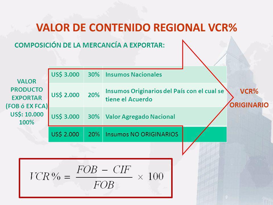 VALOR DE CONTENIDO REGIONAL VCR% COMPOSICIÓN DE LA MERCANCÍA A EXPORTAR: VALOR PRODUCTO EXPORTAR (FOB ó EX FCA) US$: 10.000 100% VCR% ORIGINARIO US$ 3